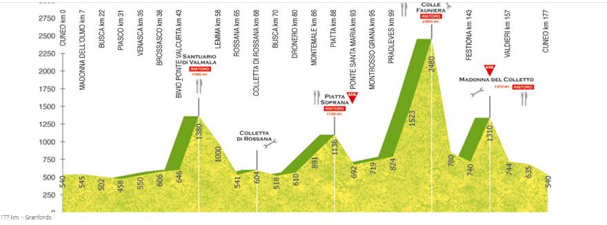La Fausto Coppi   177 km – Granfondo