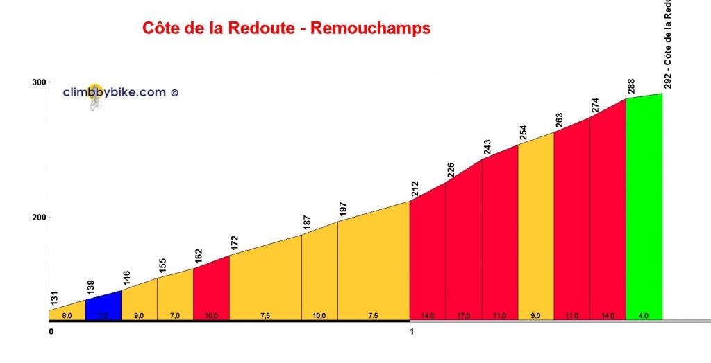 Côte_de_la_Redoute_Remouchamps_profile