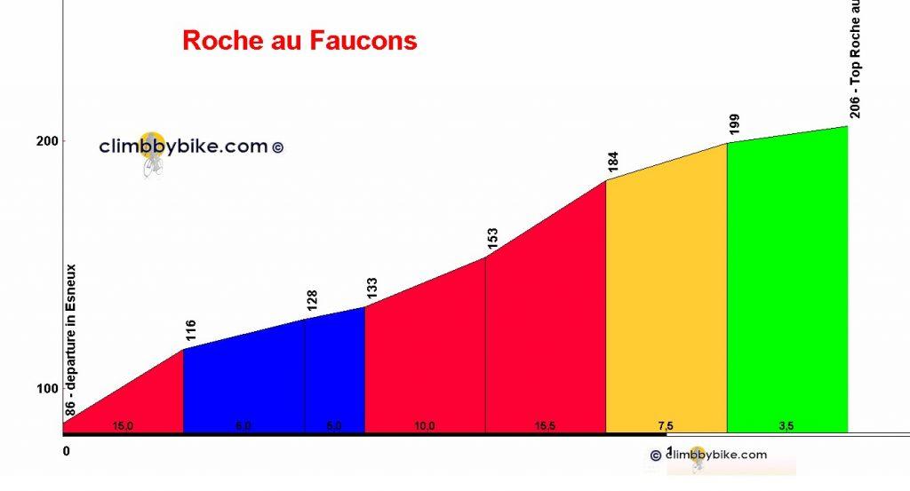 Roche-au-Faucons_profile